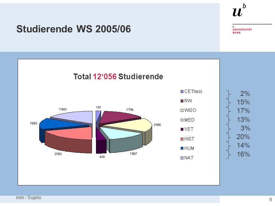 Studierende WS 2005/06 Total 12'056 Studierende 2% 15% 17% 13% 3% 20%