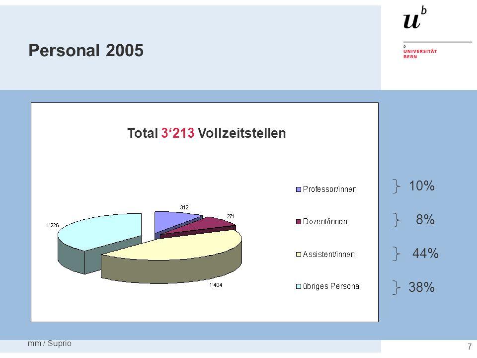 Personal 2005 Total 3'213 Vollzeitstellen 8% 38% 44% 10% mm / Suprio