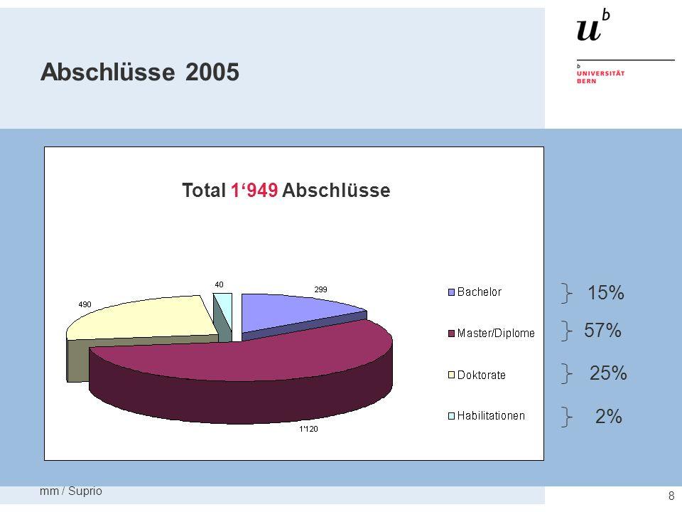 Abschlüsse 2005 Total 1'949 Abschlüsse 57% 2% 25% 15% mm / Suprio