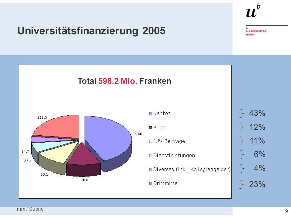Universitätsfinanzierung 2005