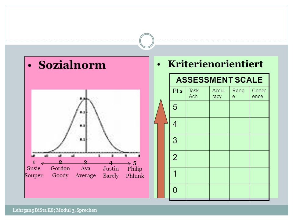 Sozialnorm Kriterienorientiert ASSESSMENT SCALE 5 4 3 2 1 Pt.s