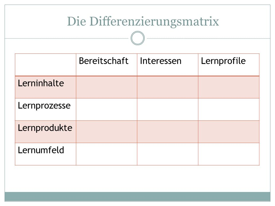 Die Differenzierungsmatrix
