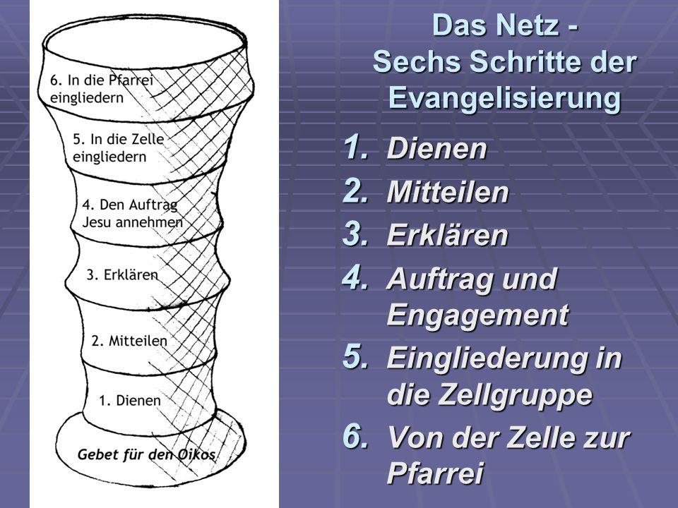 Das Netz - Sechs Schritte der Evangelisierung