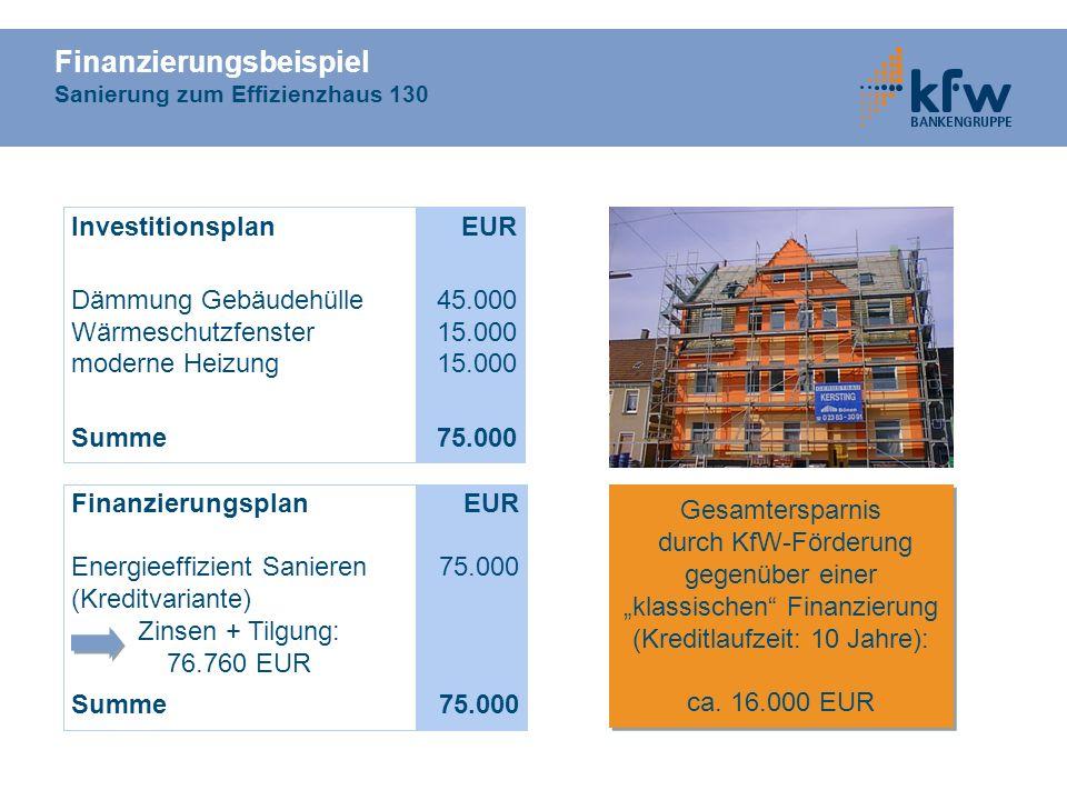 Finanzierungsbeispiel Sanierung zum Effizienzhaus 130
