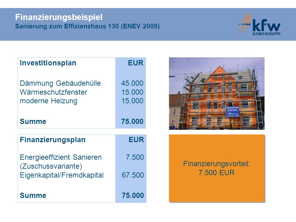 Finanzierungsbeispiel Sanierung zum Effizienzhaus 130 (ENEV 2009)