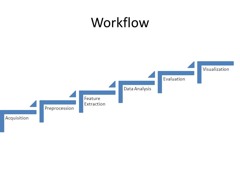 Workflow Visualization Evaluation Data Analysis Feature Extraction