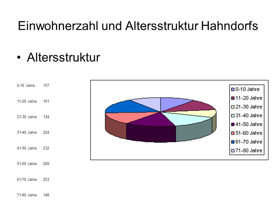 Einwohnerzahl und Altersstruktur Hahndorfs