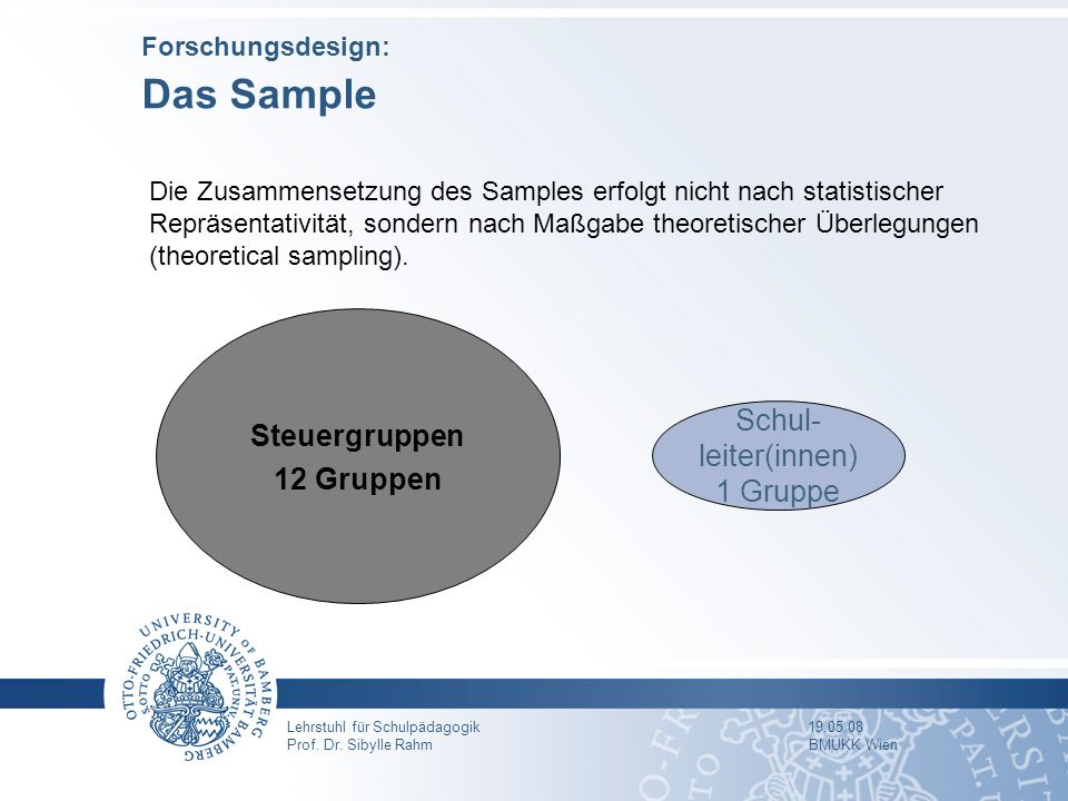 Forschungsdesign: Das Sample