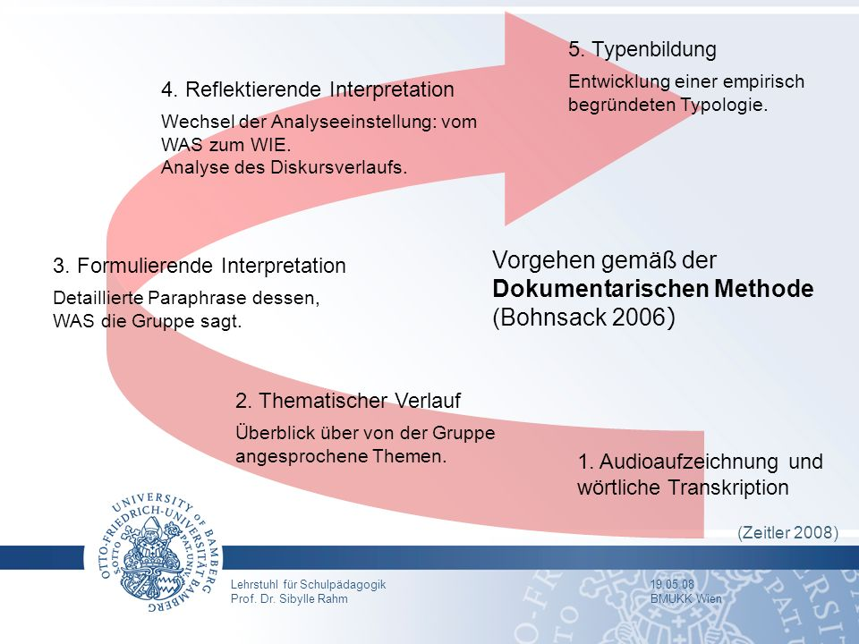 Vorgehen gemäß der Dokumentarischen Methode (Bohnsack 2006)