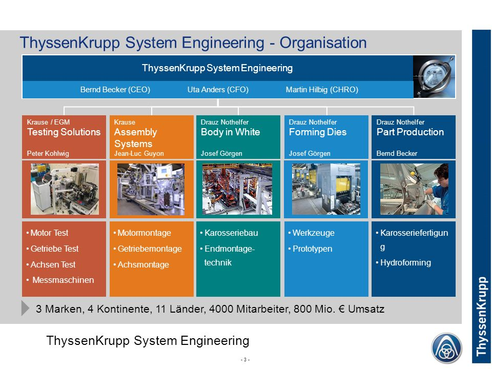 ThyssenKrupp System Engineering - Organisation