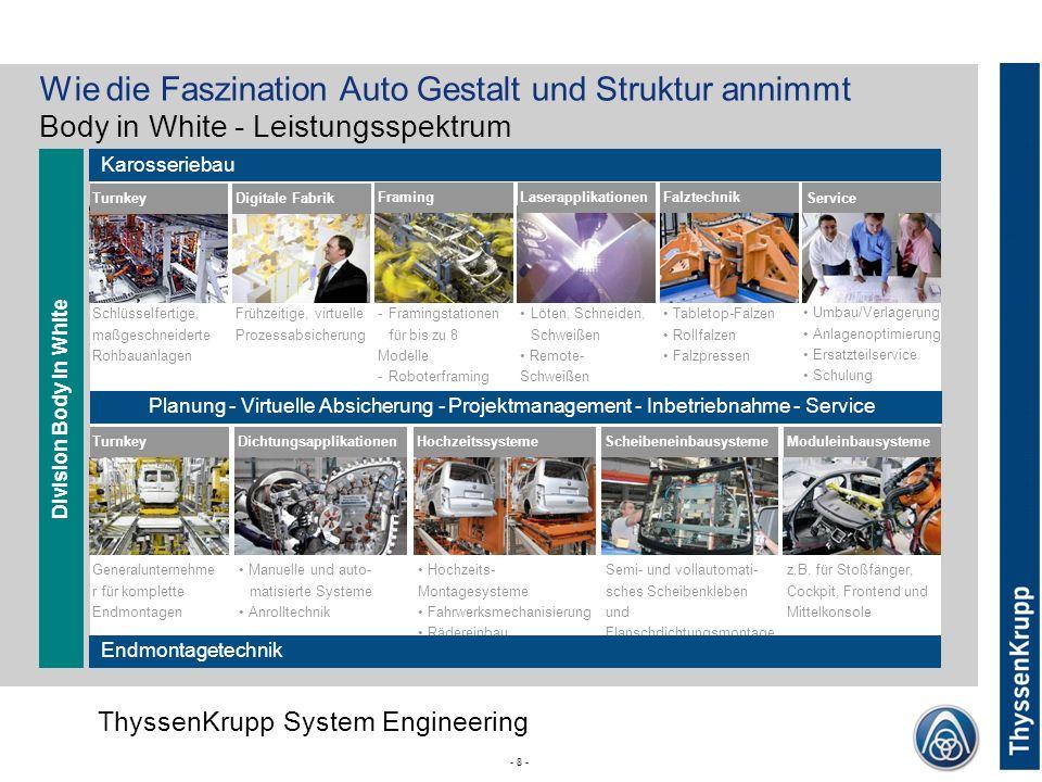 Wie die Faszination Auto Gestalt und Struktur annimmt Body in White - Leistungsspektrum
