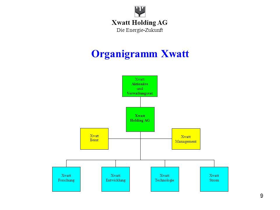 Organigramm Xwatt Xwatt Holding AG Management Entwicklung Technologie