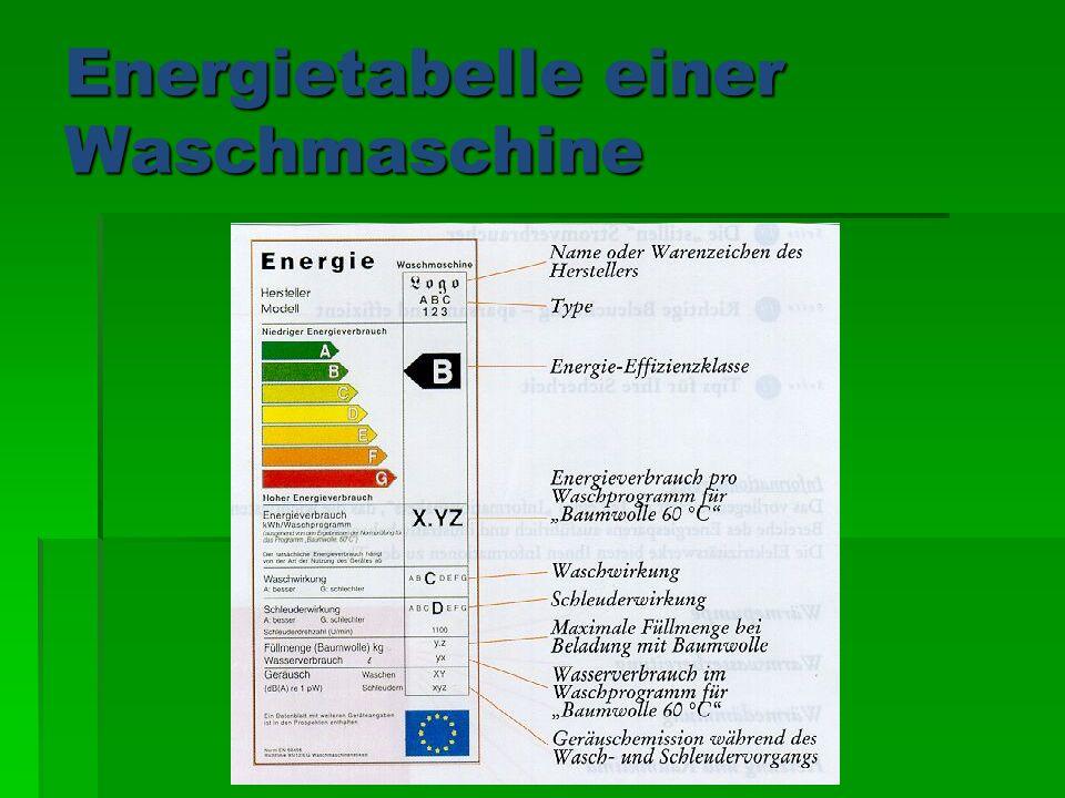 Energietabelle einer Waschmaschine