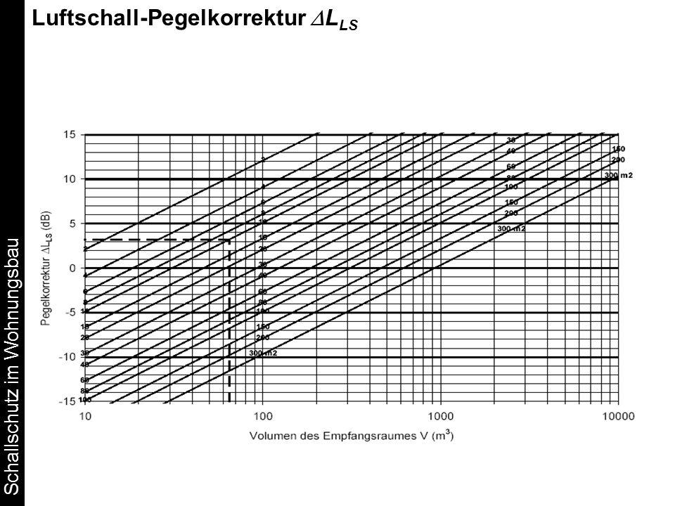Luftschall-Pegelkorrektur DLLS