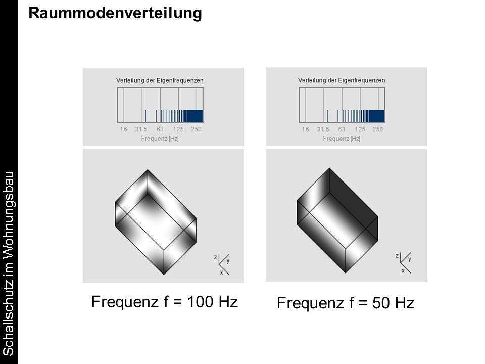 Raummodenverteilung Frequenz f = 100 Hz Frequenz f = 50 Hz