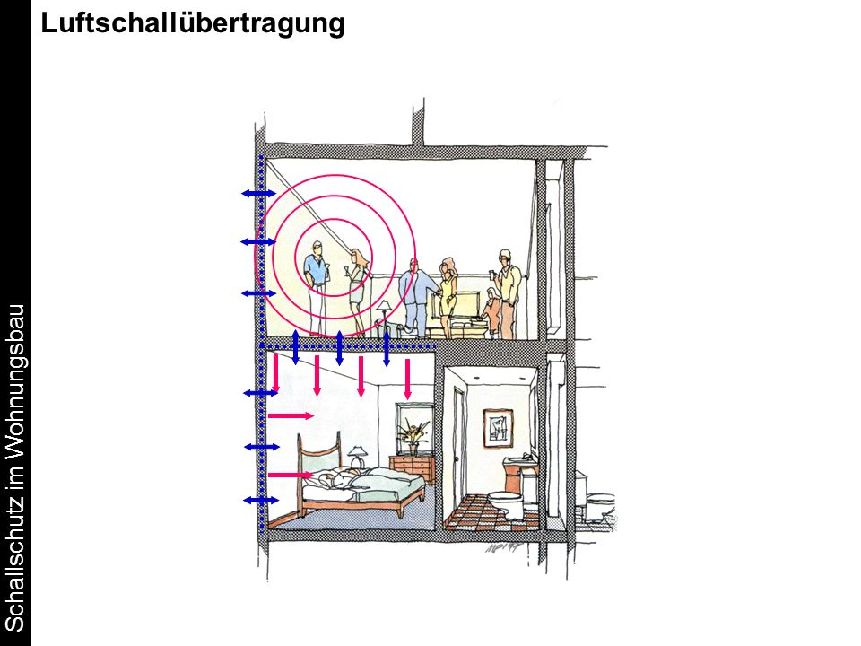 Luftschallübertragung