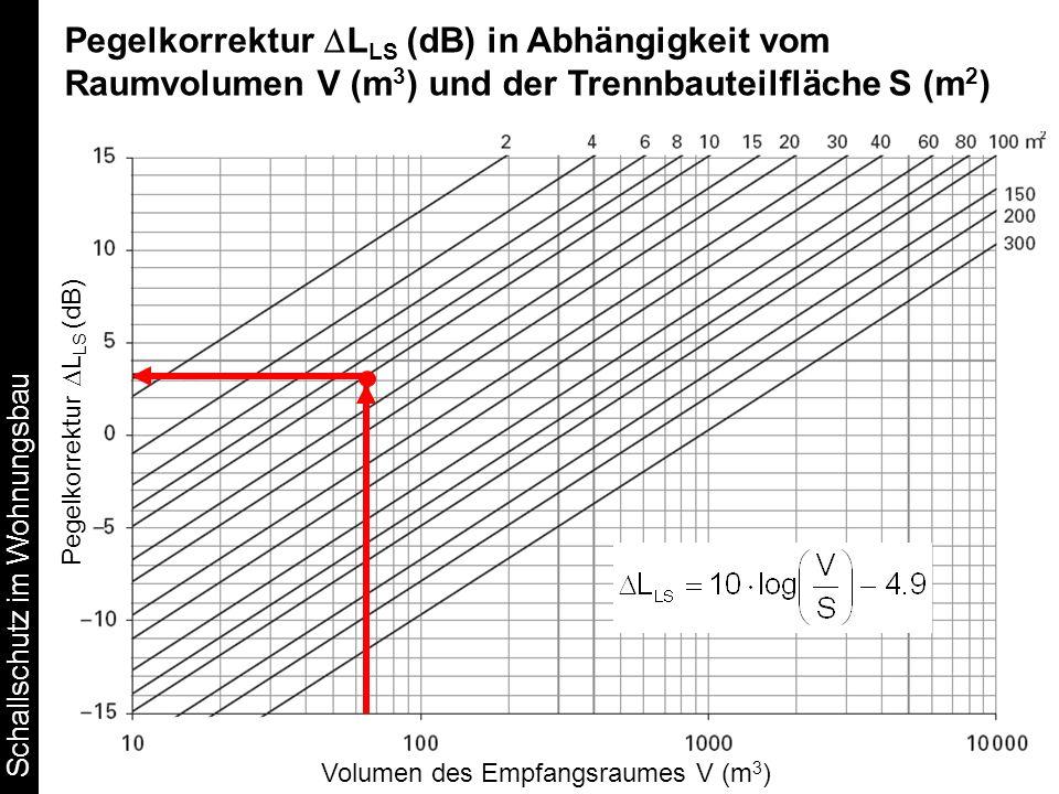 Pegelkorrektur DLLS (dB) in Abhängigkeit vom Raumvolumen V (m3) und der Trennbauteilfläche S (m2)
