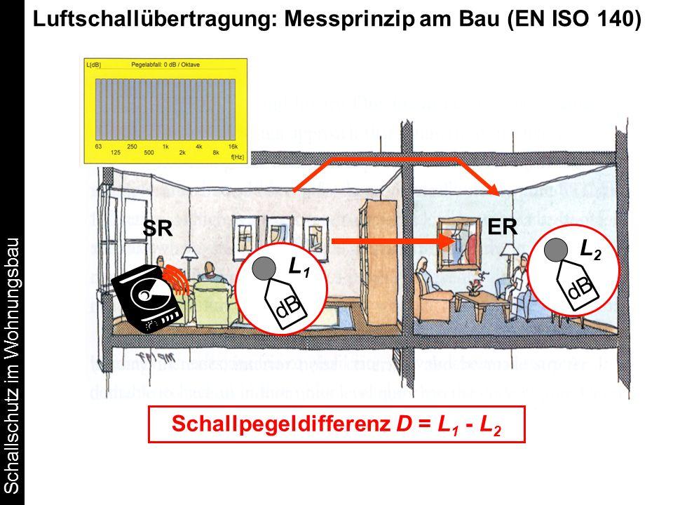Schallpegeldifferenz D = L1 - L2