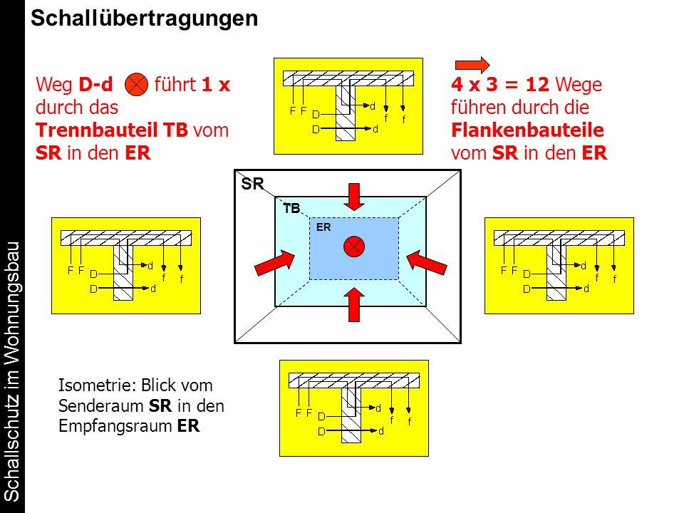 Schallübertragungen Weg D-d führt 1 x durch das Trennbauteil TB vom SR in den ER.
