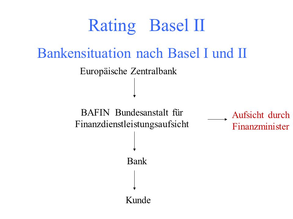 Rating Basel II Bankensituation nach Basel I und II