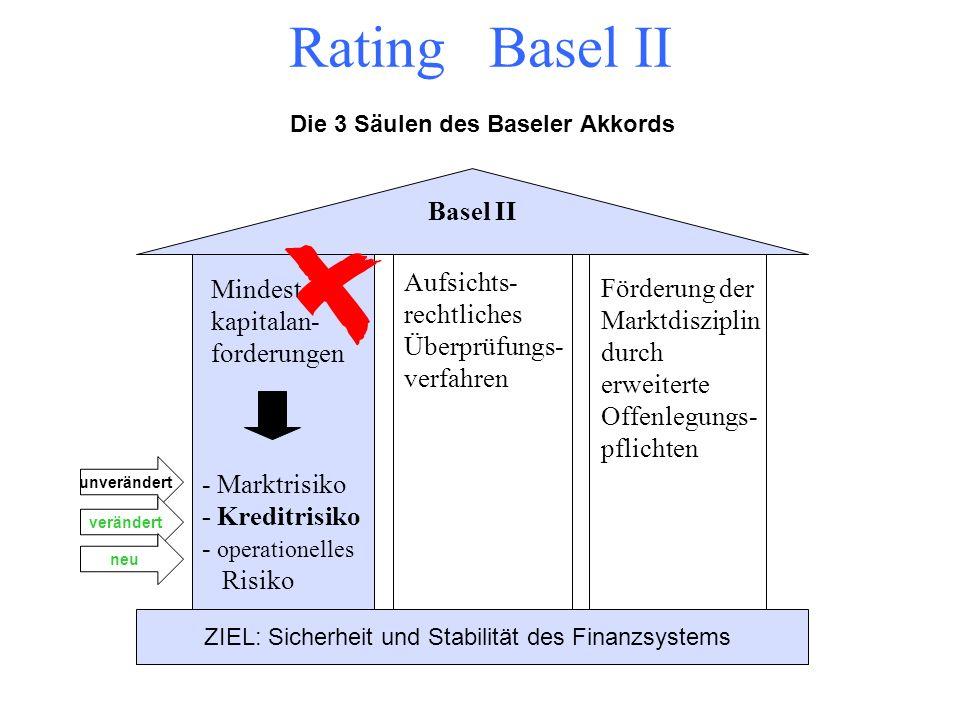 Rating Basel II Förderung der