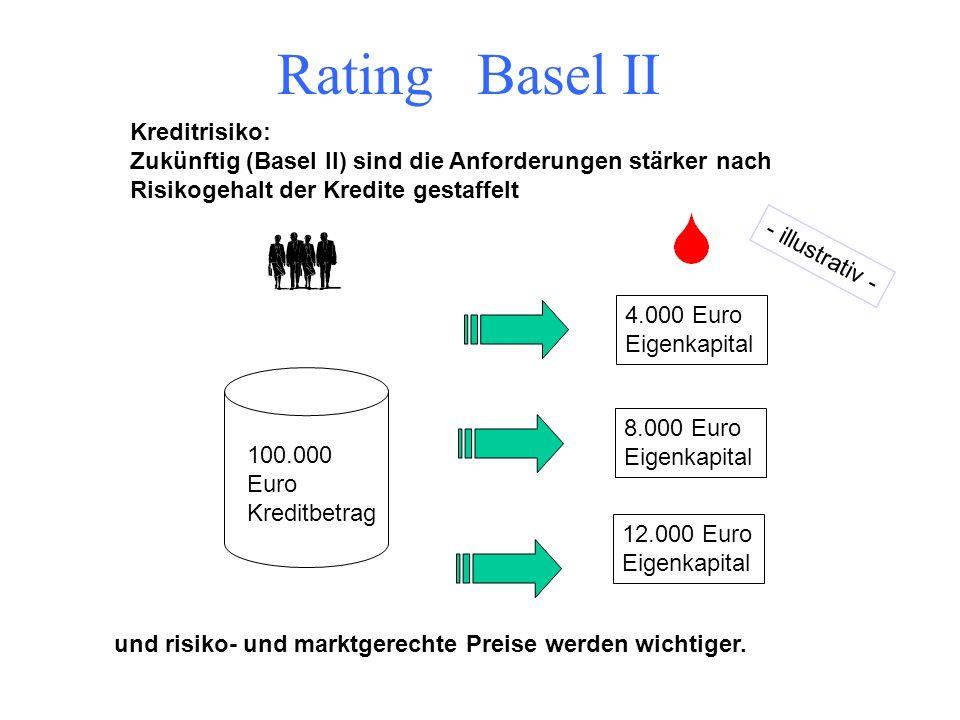 Rating Basel II Kreditrisiko: