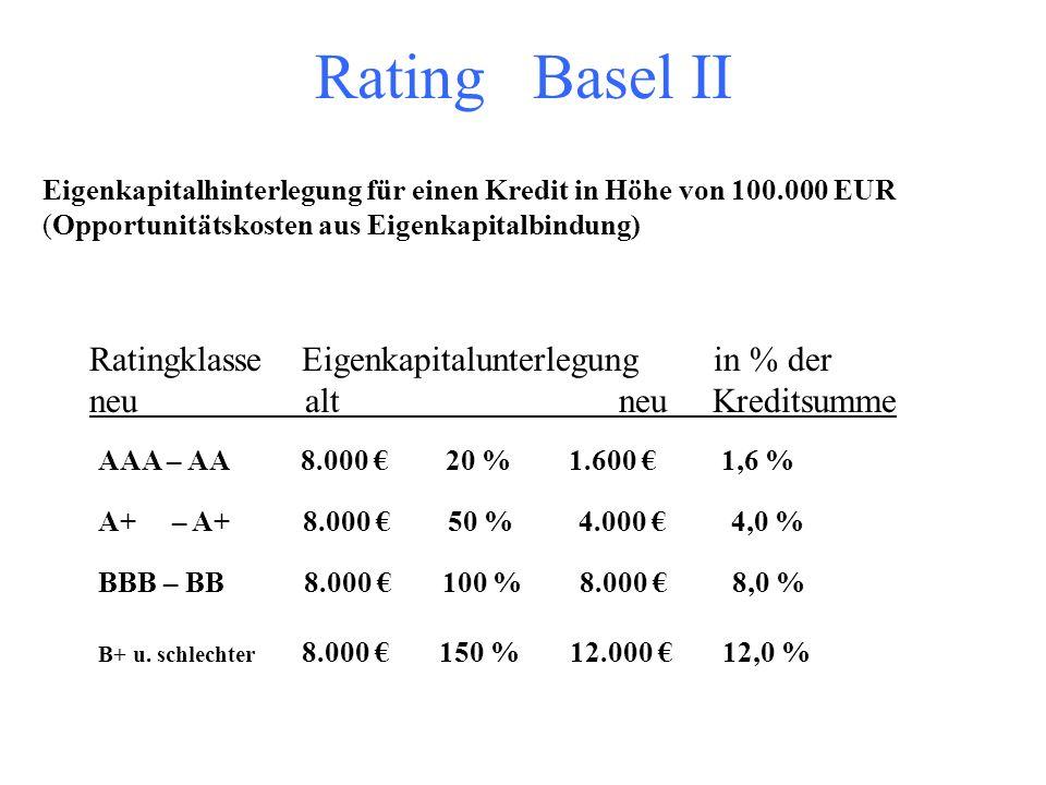 Rating Basel II Ratingklasse Eigenkapitalunterlegung in % der
