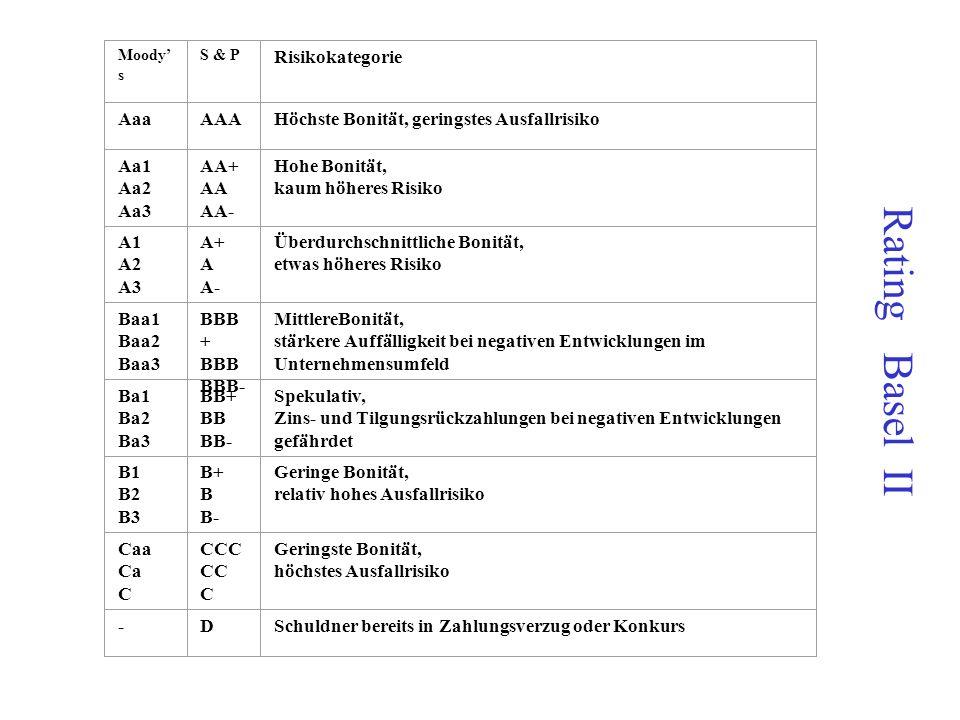 Rating Basel II Risikokategorie Aaa AAA