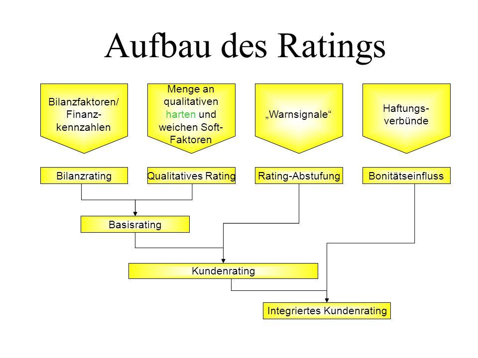 Aufbau des Ratings Bilanzfaktoren/ Finanz-kennzahlen Bilanzrating
