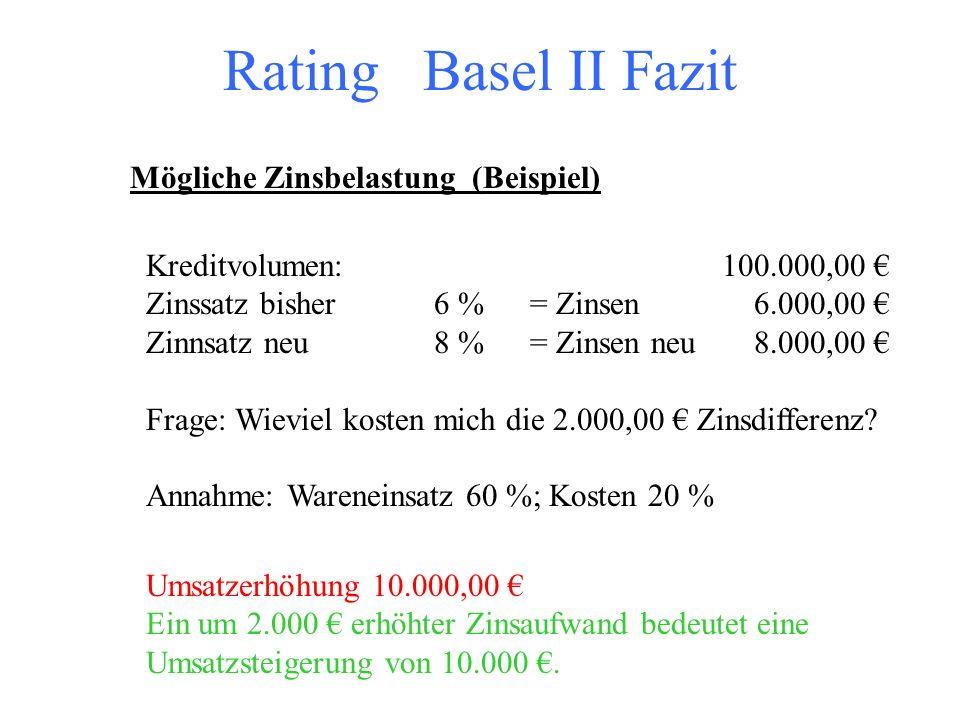 Rating Basel II Fazit Mögliche Zinsbelastung (Beispiel)