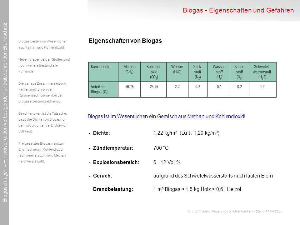 Biogas ist im Wesentlichen ein Gemisch aus Methan und Kohlendioxid!