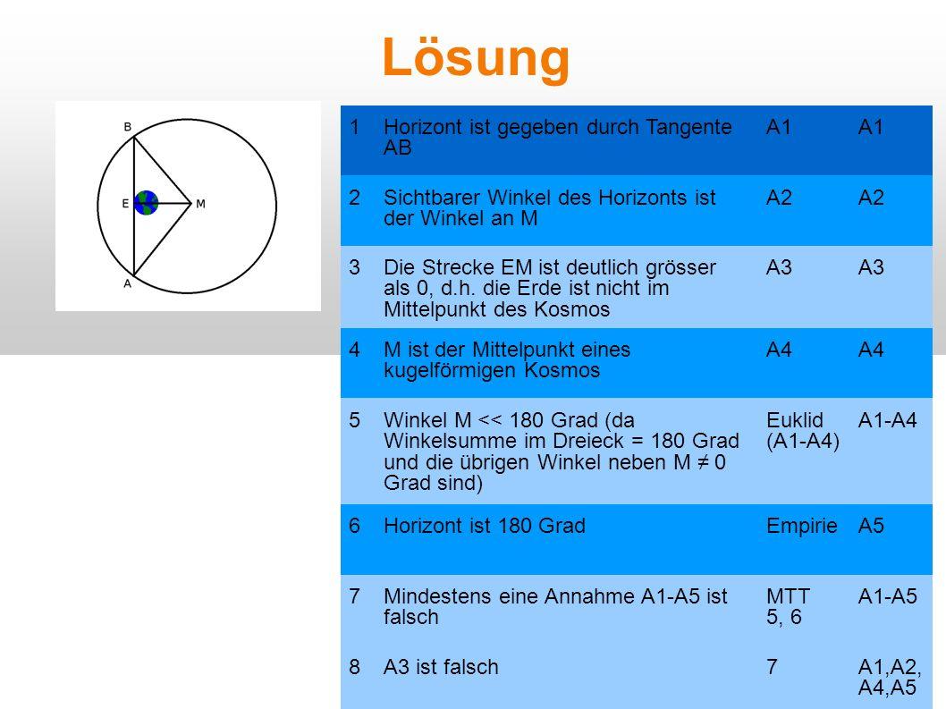 Lösung 1 Horizont ist gegeben durch Tangente AB A1 2