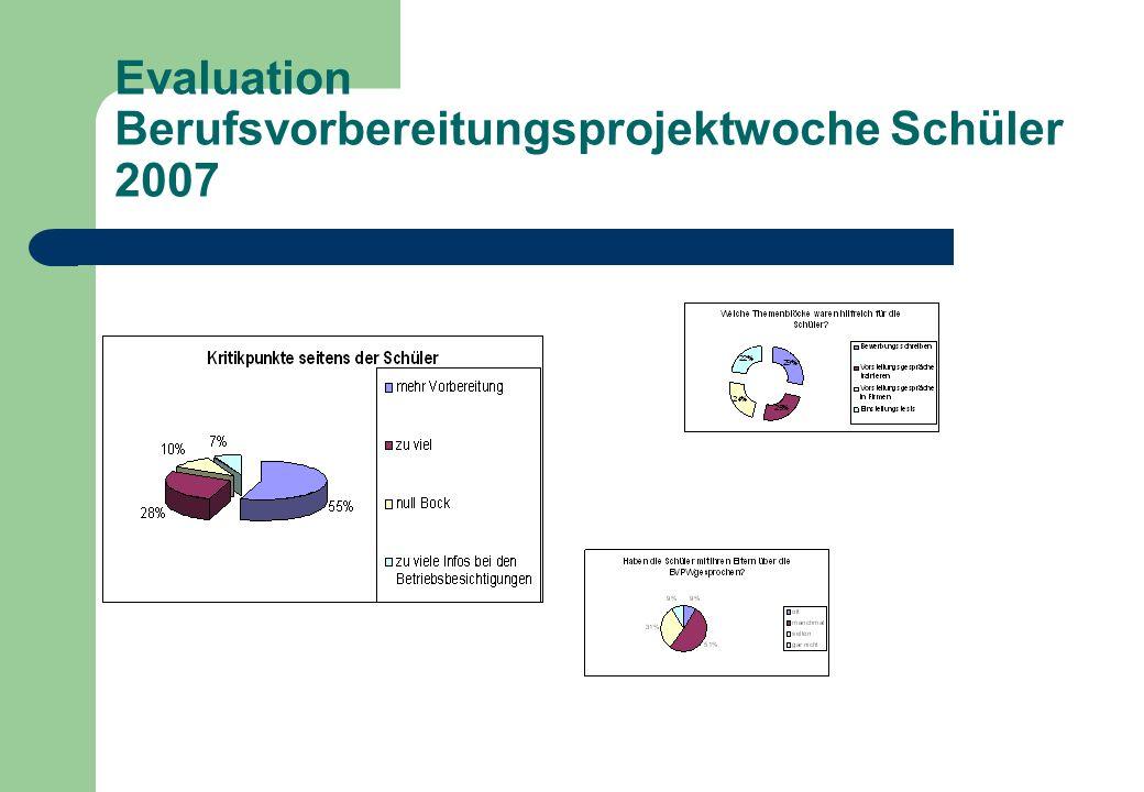 Evaluation Berufsvorbereitungsprojektwoche Schüler 2007