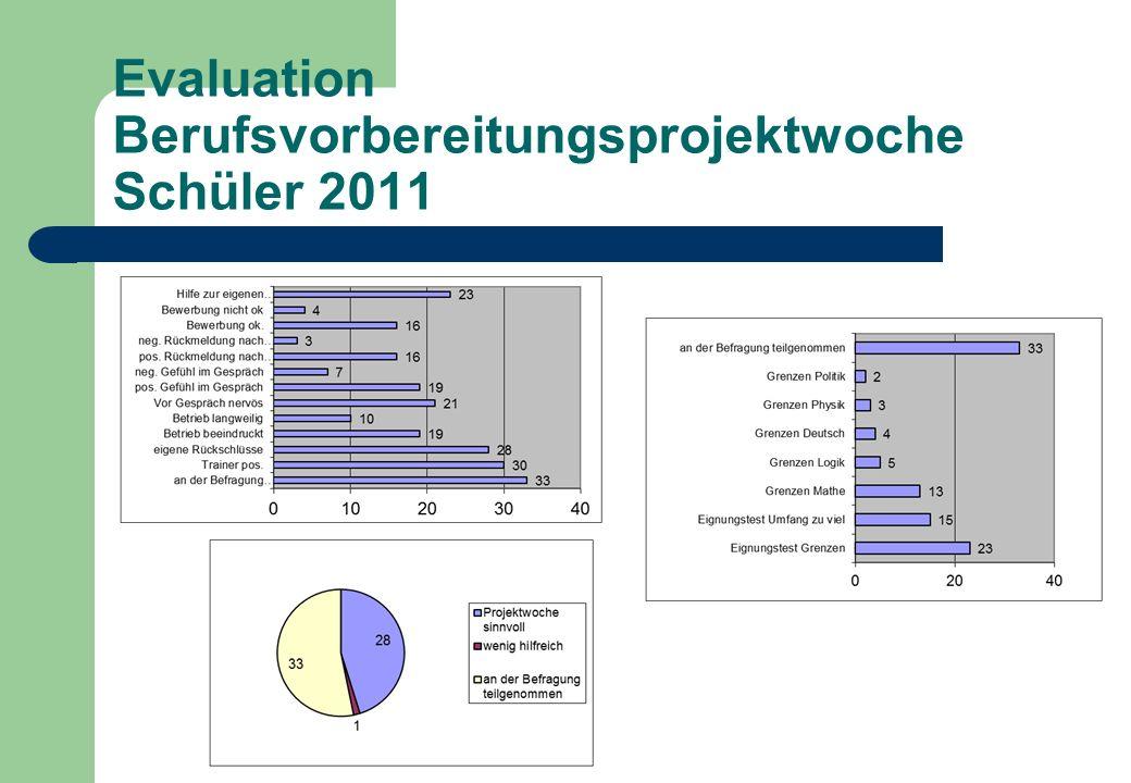 Evaluation Berufsvorbereitungsprojektwoche Schüler 2011