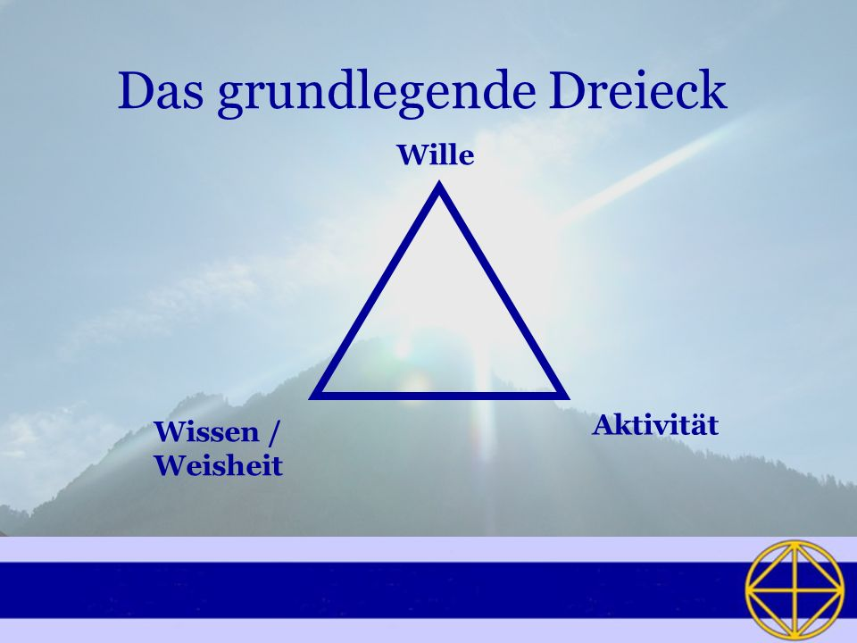 Das grundlegende Dreieck