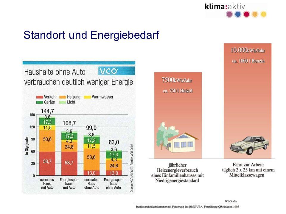 Standort und Energiebedarf