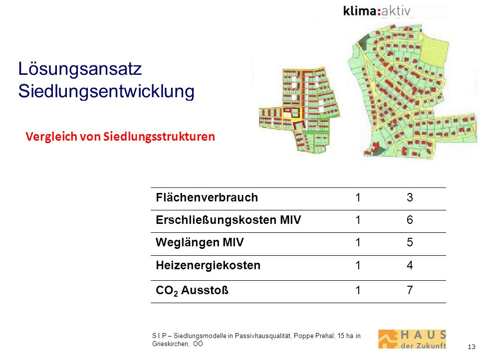 Lösungsansatz Siedlungsentwicklung