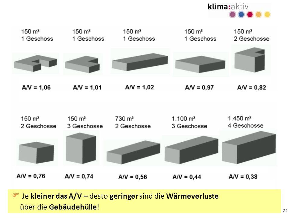  Je kleiner das A/V – desto geringer sind die Wärmeverluste