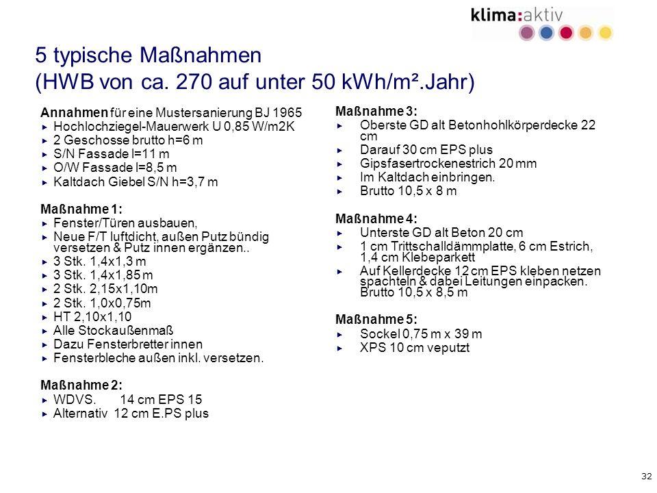 5 typische Maßnahmen (HWB von ca. 270 auf unter 50 kWh/m².Jahr)