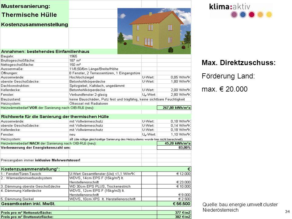 Max. Direktzuschuss: Förderung Land: max. € 20.000
