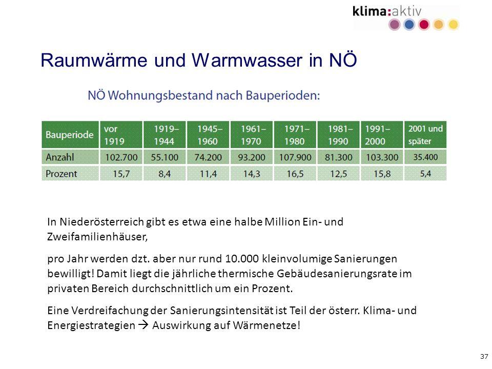 Raumwärme und Warmwasser in NÖ
