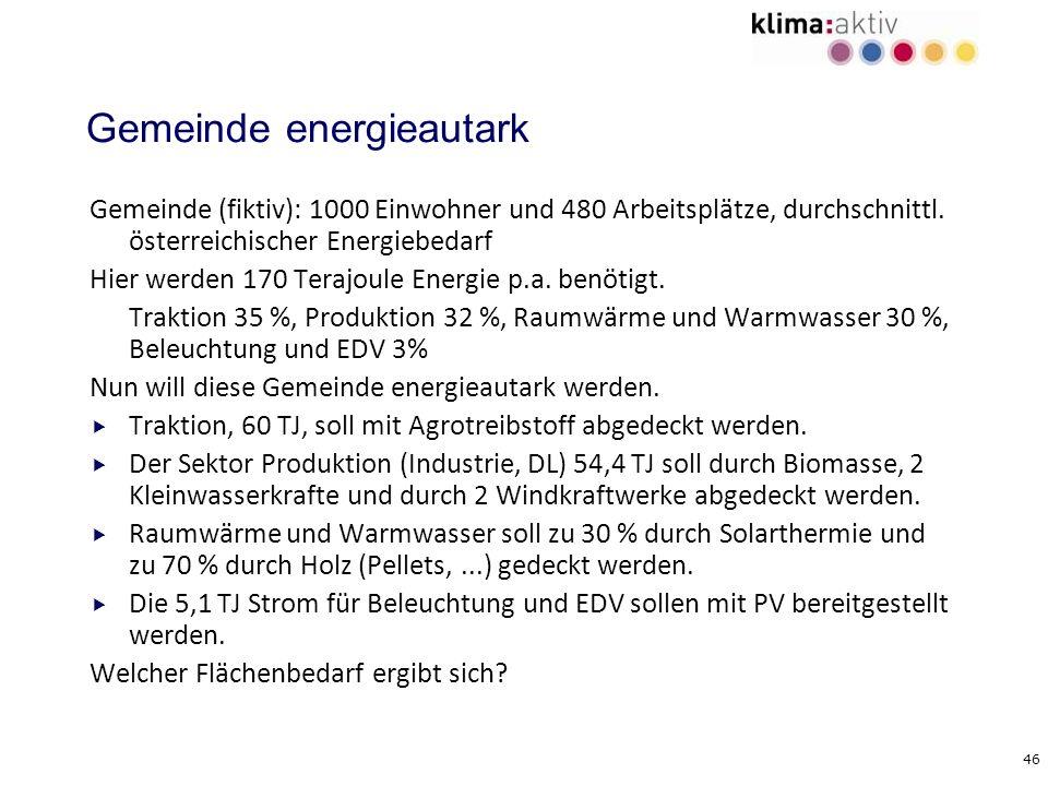 Gemeinde energieautark