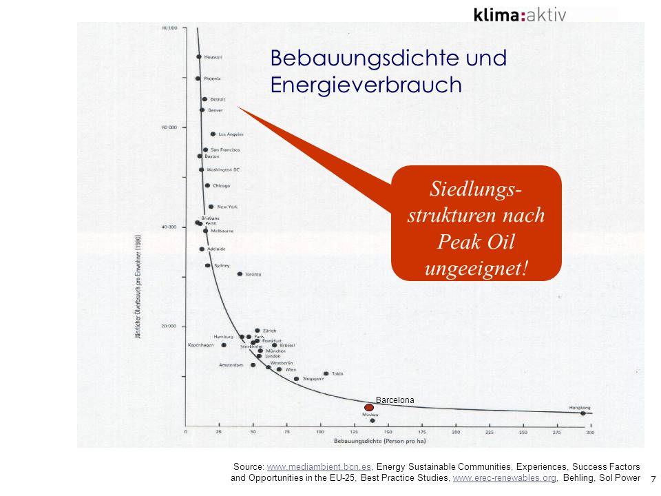 Bebauungsdichte und Energieverbrauch