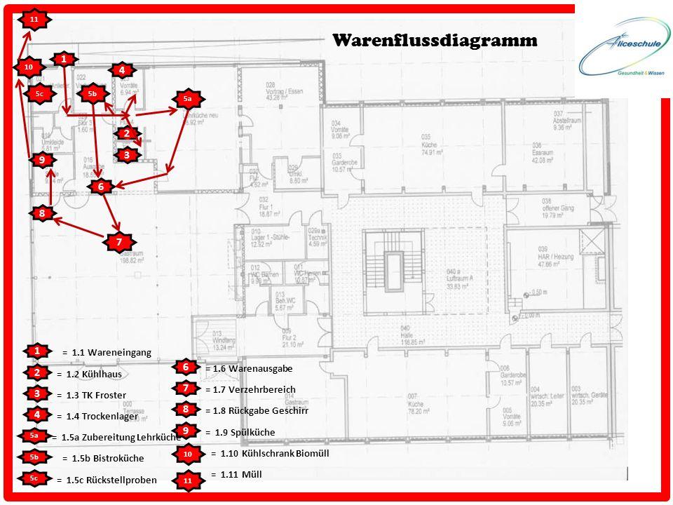 Warenflussdiagramm 1 4 2 3 9 6 8 7 1 6 2 7 3 8 4 9 = 1.1 Wareneingang