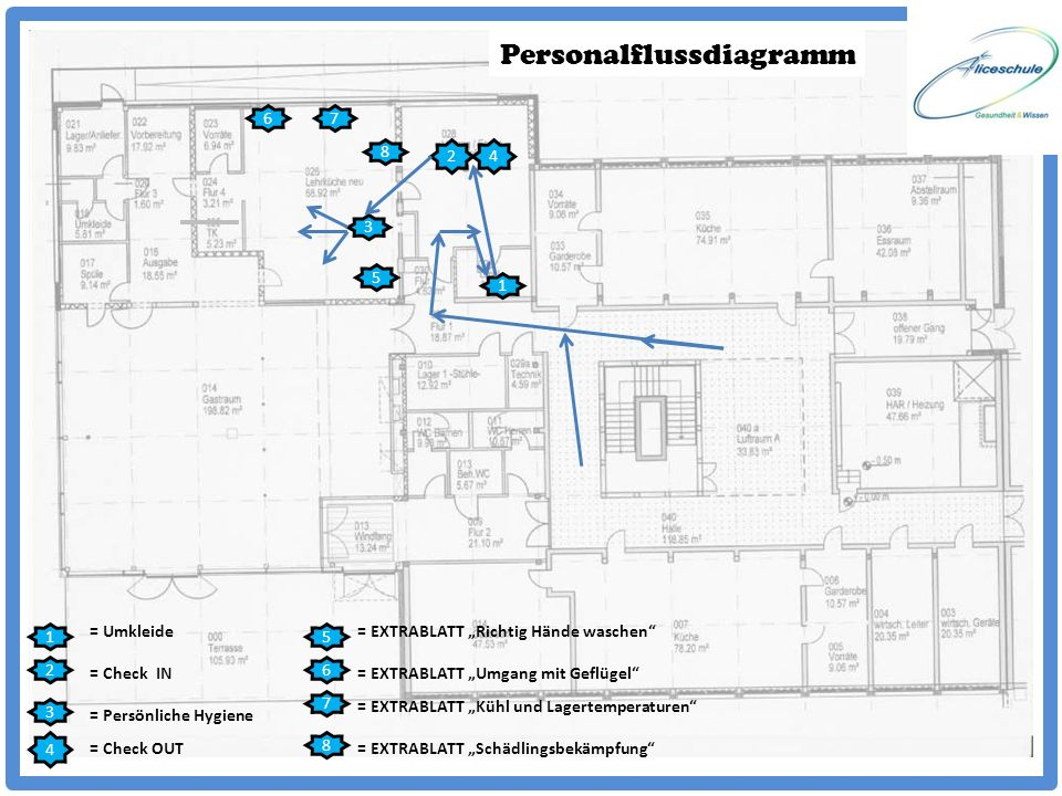 Personalflussdiagramm