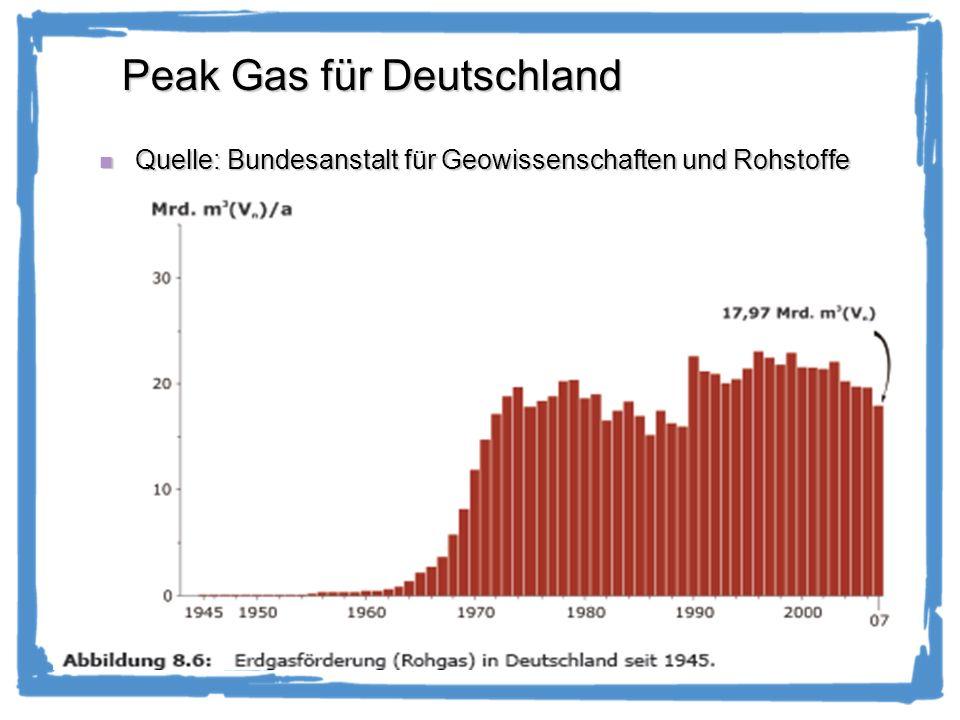 Peak Gas für Deutschland