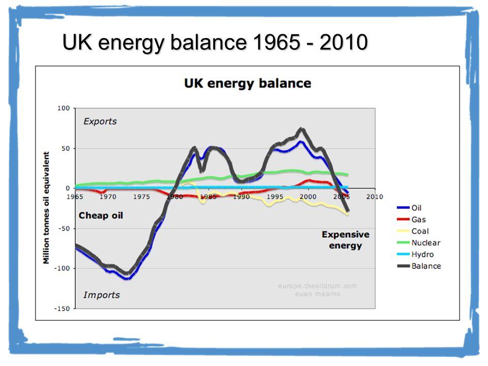 UK energy balance 1965 - 2010 11.