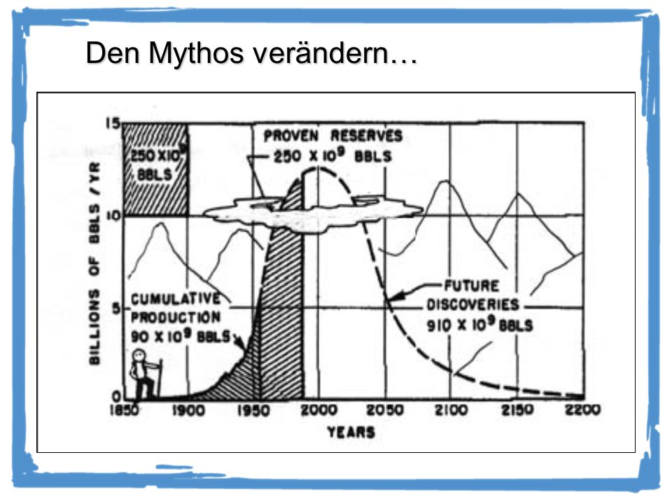 Den Mythos verändern… 31.