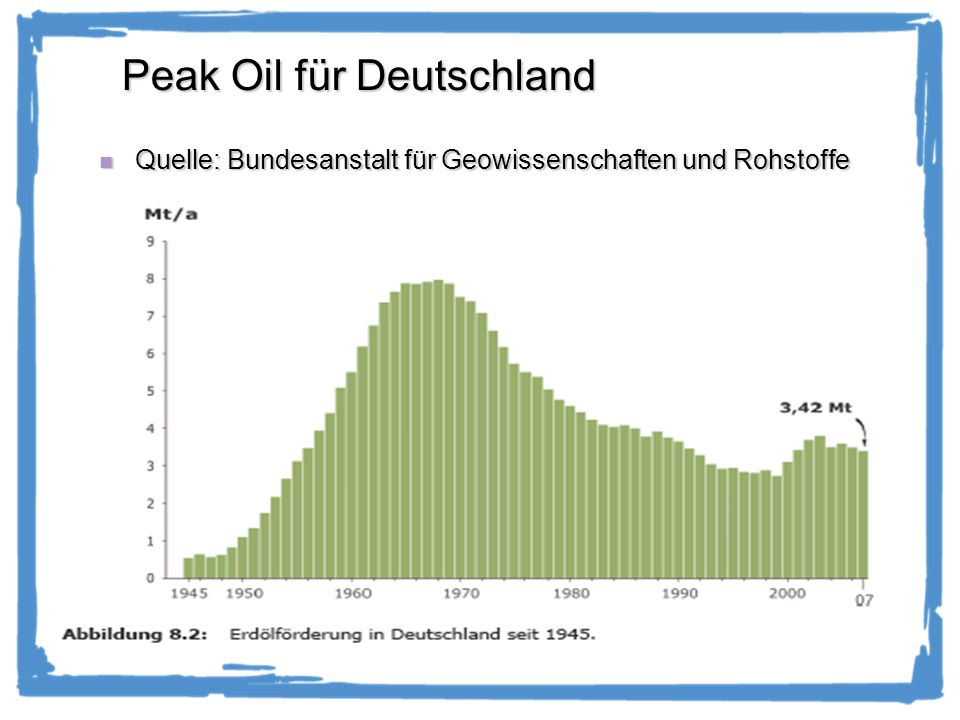 Peak Oil für Deutschland