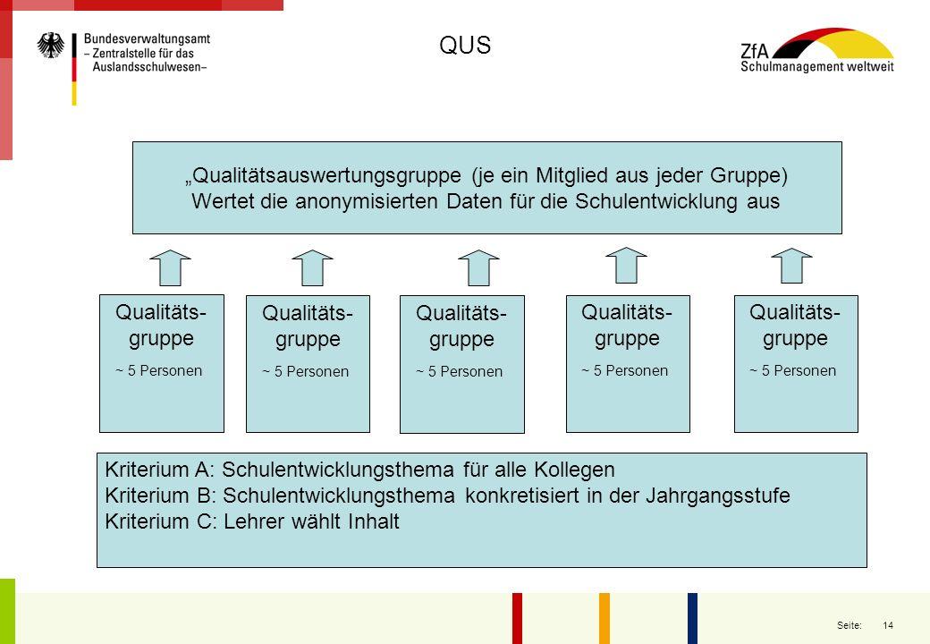 """QUS """"Qualitätsauswertungsgruppe (je ein Mitglied aus jeder Gruppe)"""